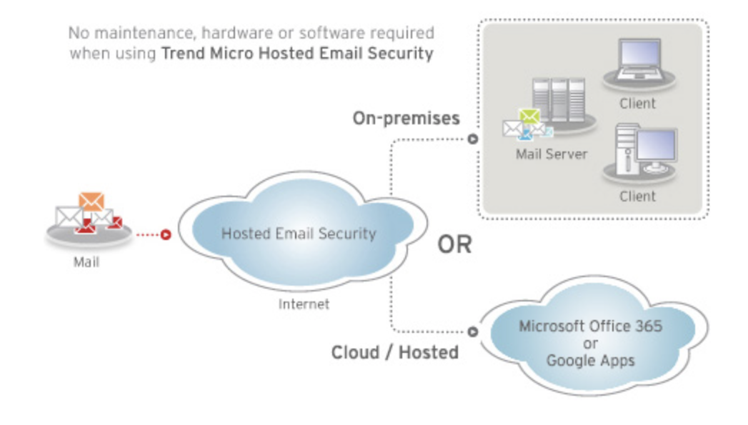 Trend Micro Email Security and Antispam Protectin - how it works